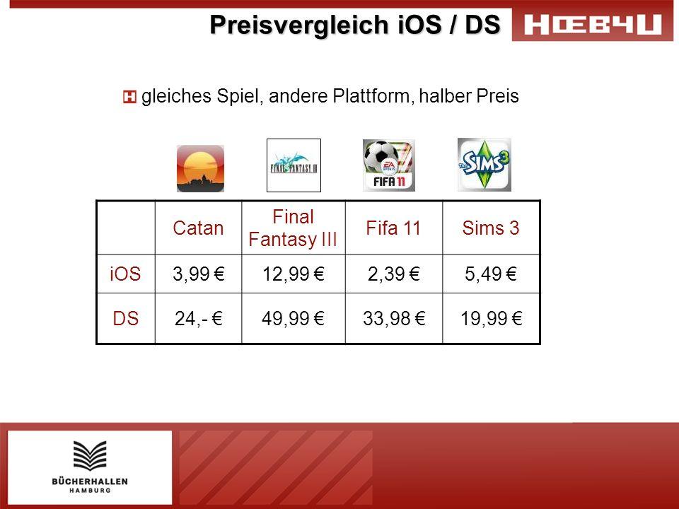 Preisvergleich iOS / DS gleiches Spiel, andere Plattform, halber Preis Catan Final Fantasy III Fifa 11Sims 3 iOS3,99 12,99 2,39 5,49 DS24,- 49,99 33,9