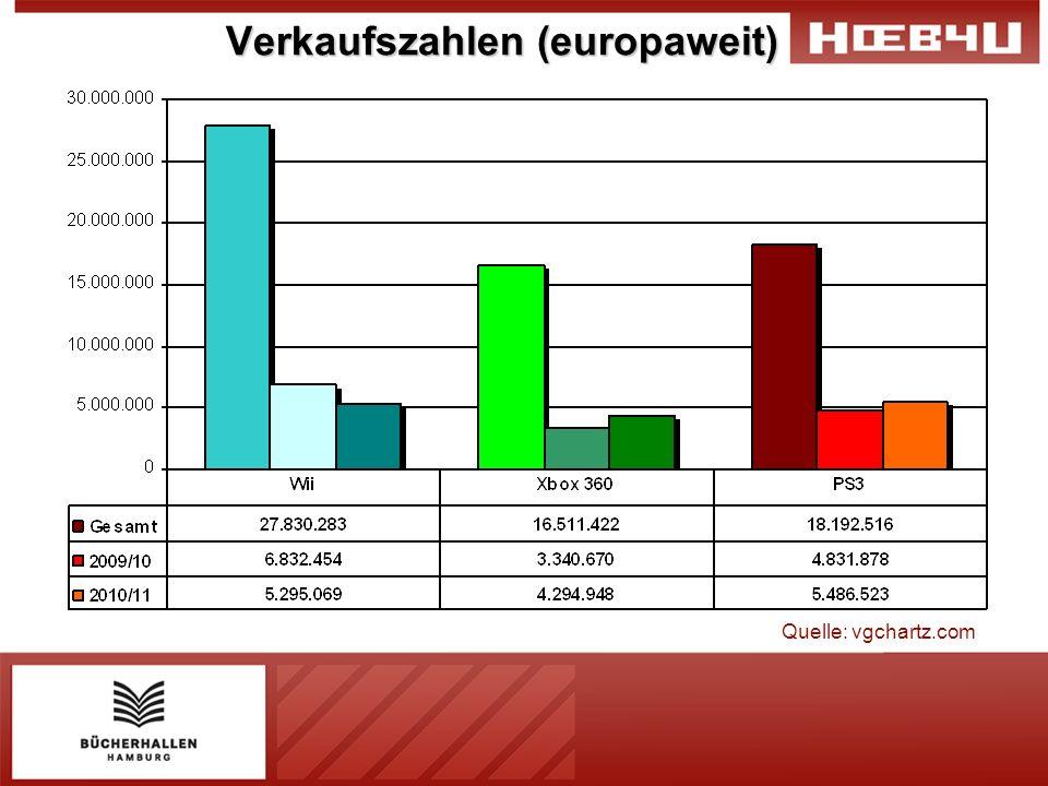 Verkaufszahlen (europaweit) Quelle: vgchartz.com