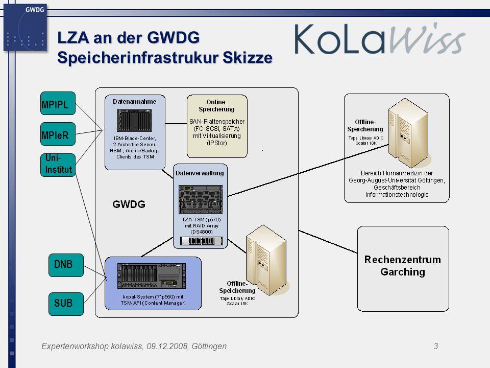 Expertenworkshop kolawiss, 09.12.2008, Göttingen3 LZA an der GWDG Speicherinfrastrukur Skizze MPIPL MPIeR DNB SUB Uni- Institut