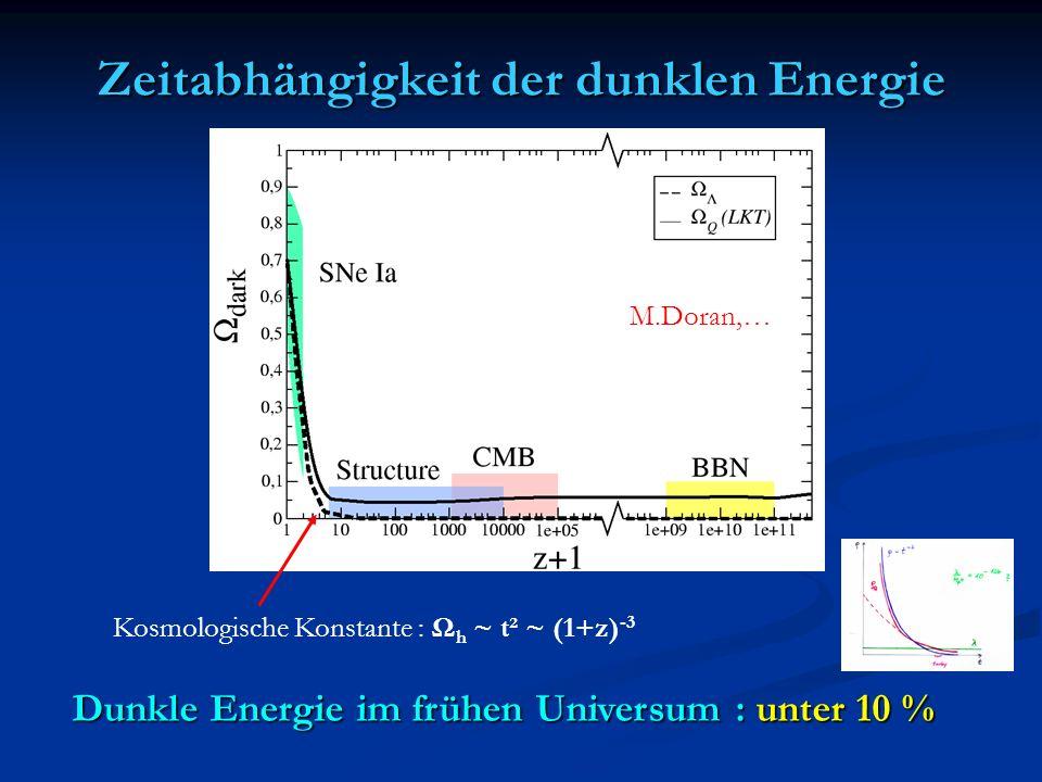 Zeitabhängigkeit der dunklen Energie Kosmologische Konstante : Ω h ~ t² ~ (1+z) -3 M.Doran,… Dunkle Energie im frühen Universum : unter 10 %
