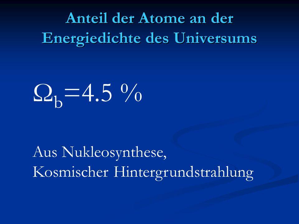 Ω b =4.5 % Aus Nukleosynthese, Kosmischer Hintergrundstrahlung Anteil der Atome an der Energiedichte des Universums