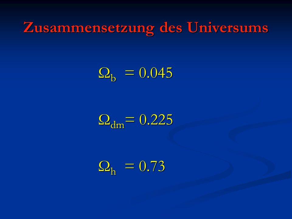 ~60,000 von >300,000 Galaxien Baryonen Staub Staub Ω b =0.045 Ω b =0.045 Nur 5 Prozent unseres Universums Nur 5 Prozent unseres Universums bestehen aus bekannter Materie .