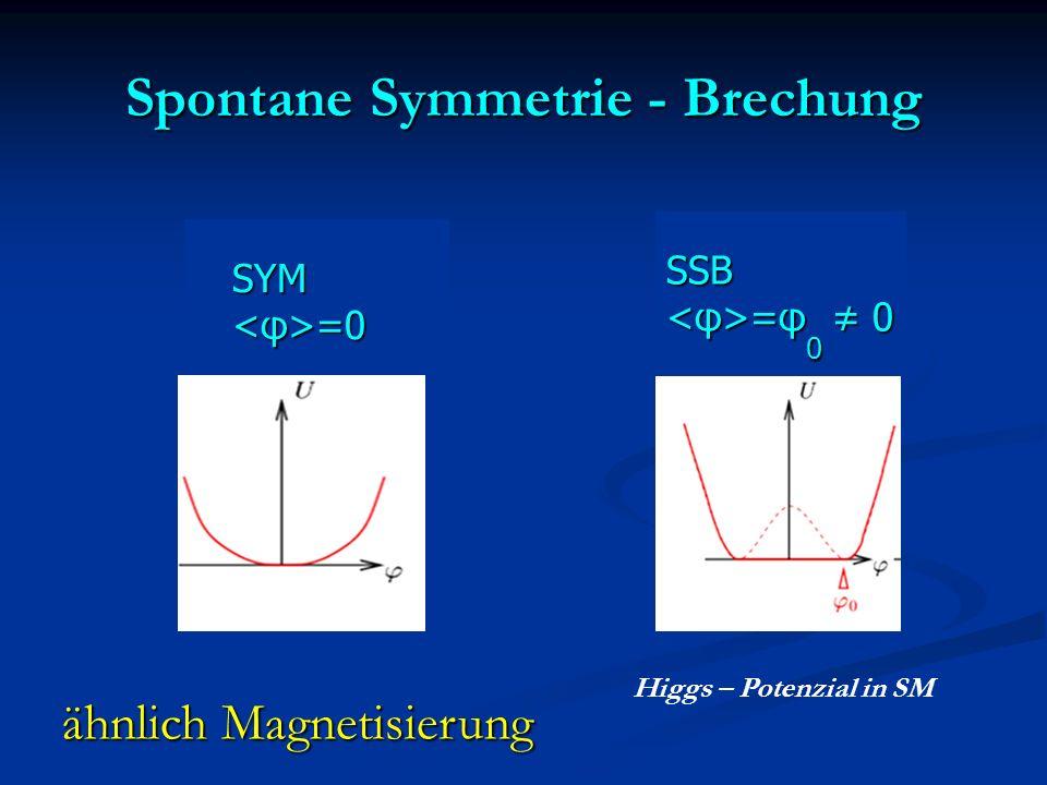 Spontane Symmetrie - Brechung SYM SYM =0 =0 SSB =φ 0 0 =φ 0 0 Higgs – Potenzial in SM ähnlich Magnetisierung