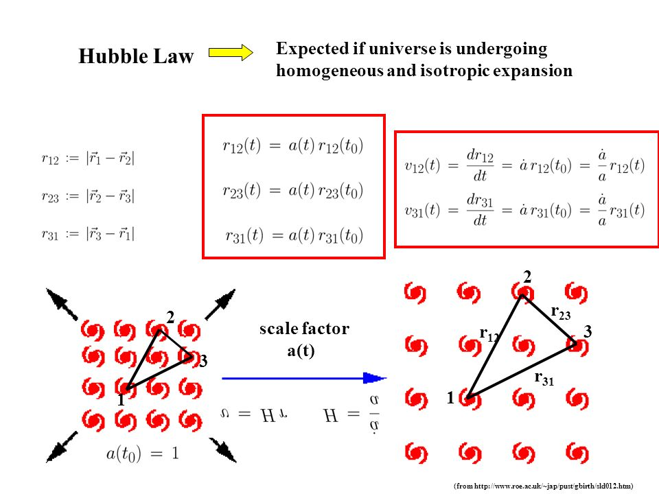 Hubble Law Expected if universe is undergoing homogeneous and isotropic expansion 1 2 3r 12 r 23 r 31 1 2 3 scale factor a(t) (from http://www.roe.ac.