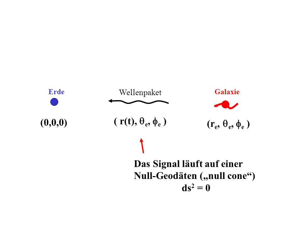Wellenpaket ErdeGalaxie (0,0,0) ( r(t), e, e ) (r e, e, e ) Das Signal läuft auf einer Null-Geodäten (null cone) ds 2 = 0