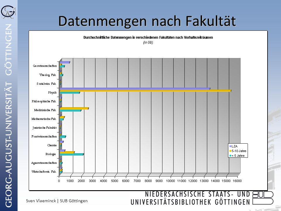 Sven Vlaeminck | SUB Göttingen Datenmengen nach Fakultät