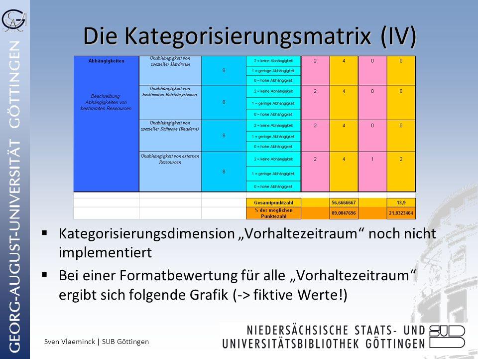 Sven Vlaeminck | SUB Göttingen Die Kategorisierungsmatrix (IV) Kategorisierungsdimension Vorhaltezeitraum noch nicht implementiert Bei einer Formatbew