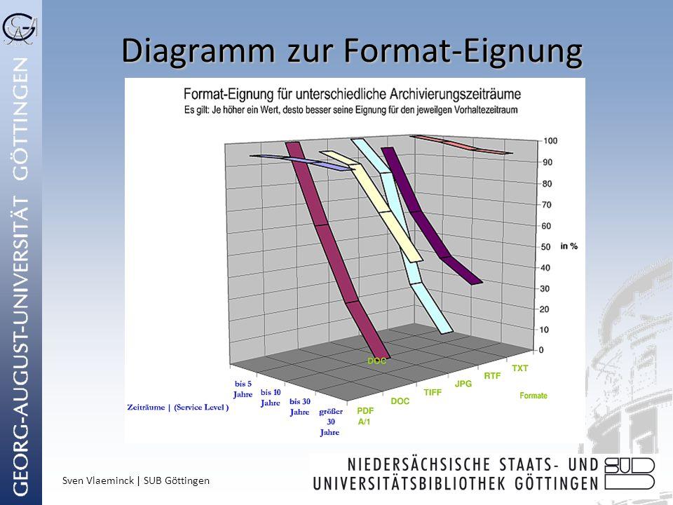 Sven Vlaeminck | SUB Göttingen Diagramm zur Format-Eignung