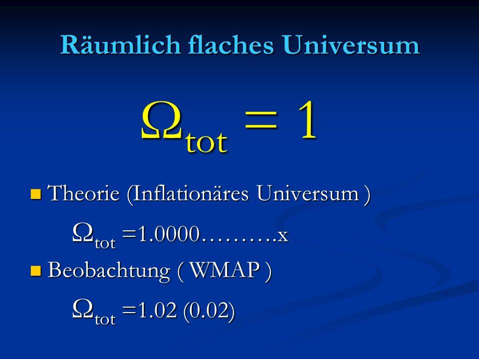 Räumlich flaches Universum Theorie (Inflationäres Universum ) Theorie (Inflationäres Universum ) Ω tot =1.0000……….x Ω tot =1.0000……….x Beobachtung ( W