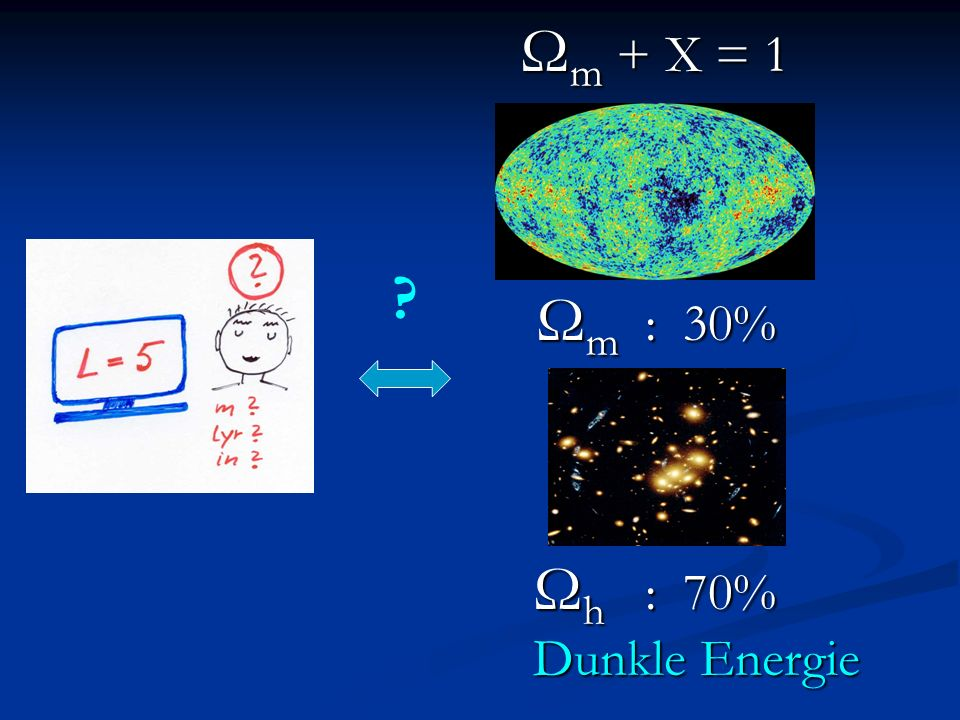 Zusammensetzung des Universums Ω b = 0.045 sichtbar klumpt Ω b = 0.045 sichtbar klumpt Ω dm = 0.225 unsichtbar klumpt Ω dm = 0.225 unsichtbar klumpt Ω h = 0.73 unsichtbar homogen Ω h = 0.73 unsichtbar homogen