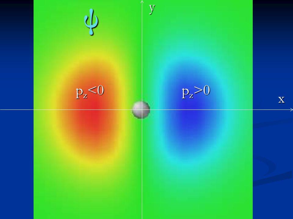 x y p z >0 p z <0 ψ