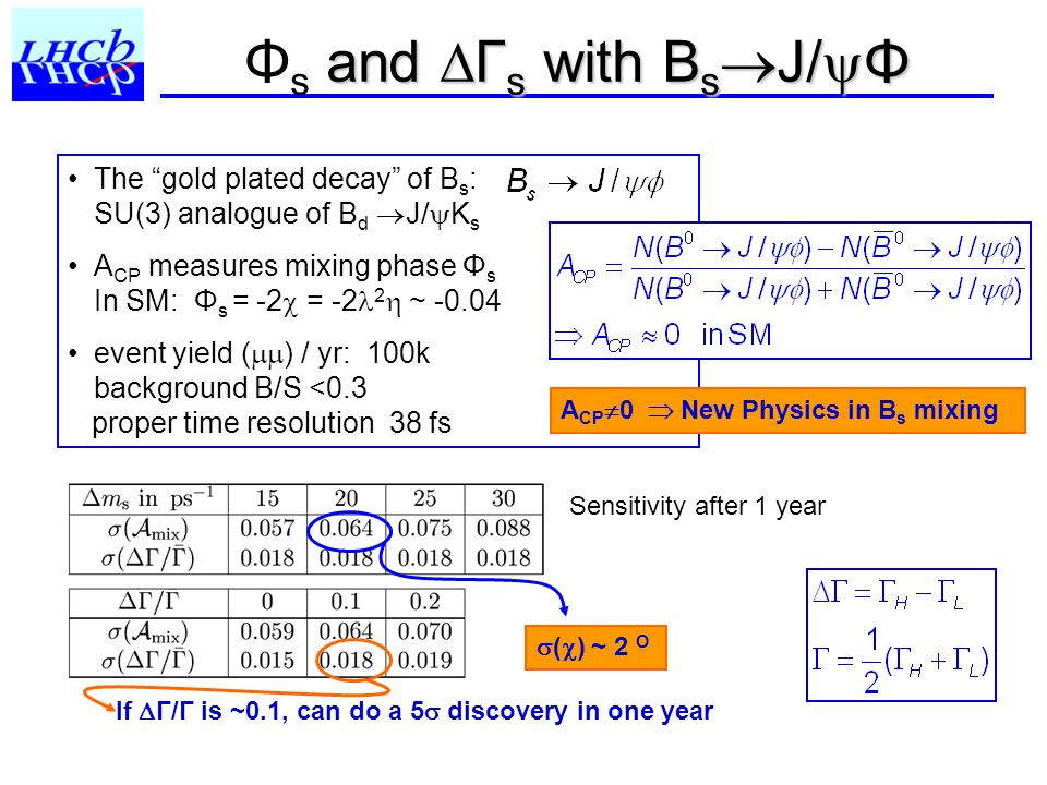and Γ s with B s J/ Φ Φ s and Γ s with B s J/ Φ The gold plated decay of B s : SU(3) analogue of B d J/ K s A CP measures mixing phase Φ s In SM: Φ s = -2 = -2 2 ~ -0.04 event yield ( ) / yr: 100k background B/S <0.3 proper time resolution 38 fs If Γ/Γ is ~0.1, can do a 5 discovery in one year ( ) ~ 2 O Sensitivity after 1 year A CP 0 New Physics in B s mixing