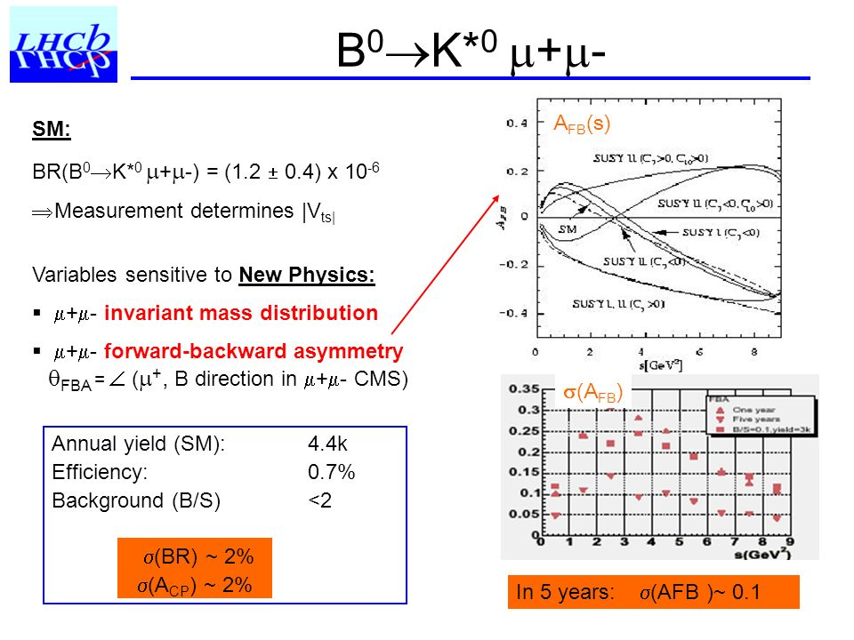 B 0 K* 0 + - SM: BR(B 0 K* 0 + -) = (1.2 0.4) x 10 -6 Measurement determines |V ts| Variables sensitive to New Physics: + - invariant mass distribution + - forward-backward asymmetry FBA = ( +, B direction in + - CMS) Annual yield (SM): 4.4k Efficiency:0.7% Background (B/S) <2 (BR) ~ 2% (A CP ) ~ 2% A FB (s) (A FB ) In 5 years: (AFB )~ 0.1