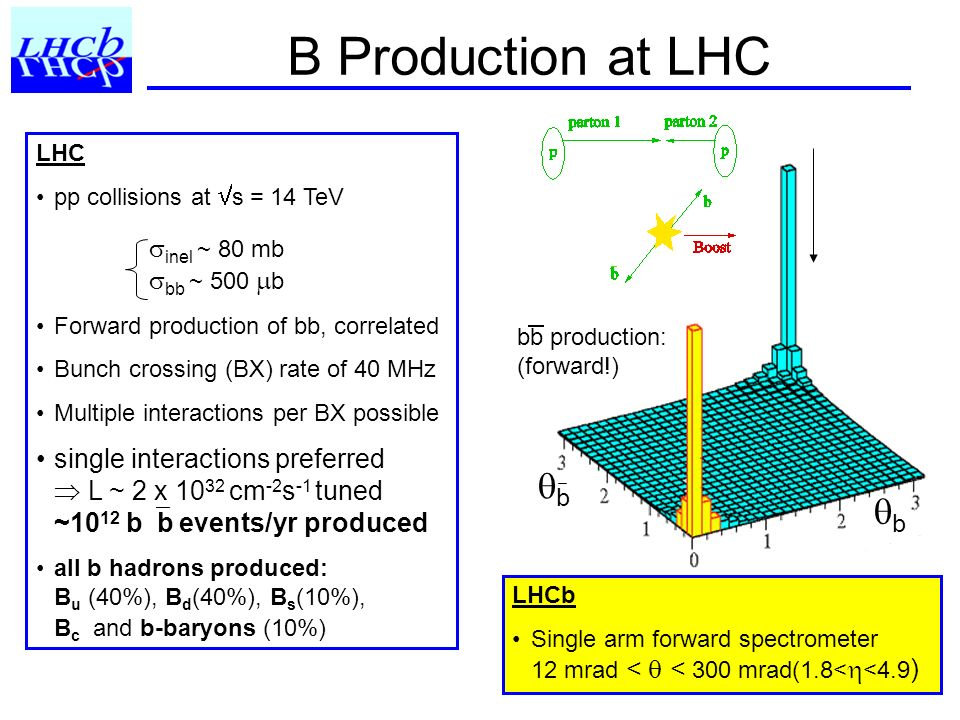 B Production at LHC LHC pp collisions at s = 14 TeV Forward production of bb, correlated Bunch crossing (BX) rate of 40 MHz Multiple interactions per BX possible single interactions preferred L ~ 2 x 10 32 cm -2 s -1 tuned ~10 12 b b events/yr produced all b hadrons produced: B u (40%), B d (40%), B s (10%), B c and b-baryons (10%) LHCb Single arm forward spectrometer 12 mrad < < 300 mrad(1.8< <4.9 ) inel ~ 80 mb bb ~ 500 b bb production: (forward!) b b
