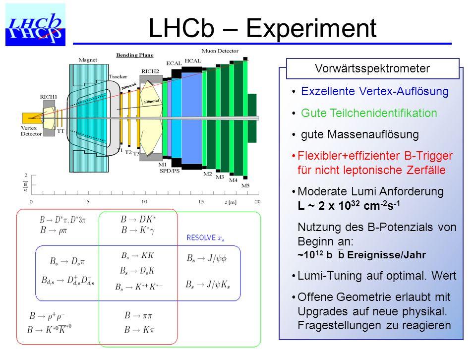 Trigger HLT rateEvent typeCalibrationPhysics 200 HzExclusive B candidatesTaggingB (core program) 600 HzHigh mass di-muonsTracking J/, b J/ X (unbiased) 300 HzD* candidates PIDCharm (mixing & CPV) 900 Hz Inclusive b (e.g.
