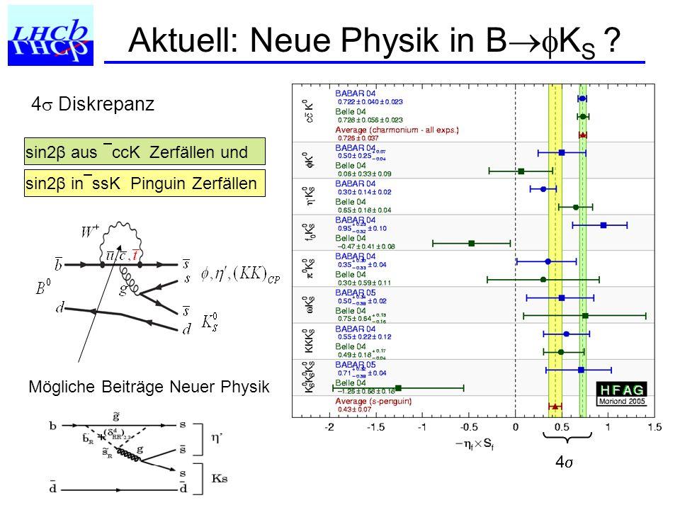 Physik-Potenzial Beispiele für Potenzial: Messung der B S Oszillation: m S Gold plated decay B s J/ Φ Messung des CKM Winkels Seltene Zerfälle B Physik am LHC erlaubt die indirekte Suche nach Neuer Physik.