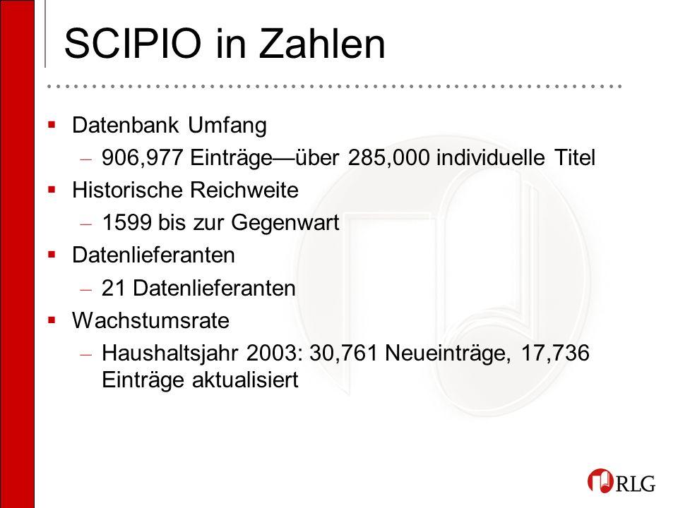 SCIPIO in Zahlen Datenbank Umfang – 906,977 Einträgeüber 285,000 individuelle Titel Historische Reichweite – 1599 bis zur Gegenwart Datenlieferanten – 21 Datenlieferanten Wachstumsrate – Haushaltsjahr 2003: 30,761 Neueinträge, 17,736 Einträge aktualisiert