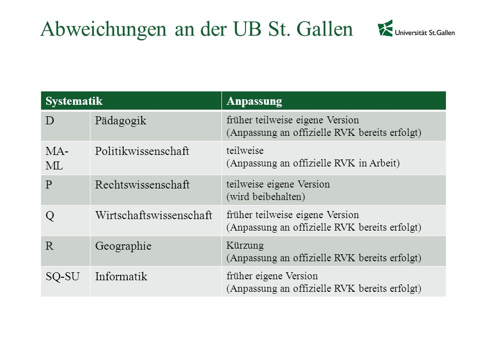 Abweichungen an der UB St. Gallen SystematikAnpassung DPädagogik früher teilweise eigene Version (Anpassung an offizielle RVK bereits erfolgt) MA- ML