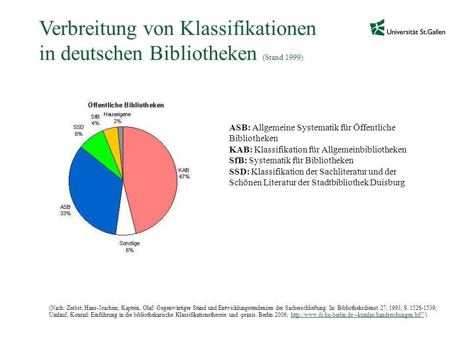 Verbreitung von Klassifikationen in deutschen Bibliotheken (Stand 1999) ASB: Allgemeine Systematik für Öffentliche Bibliotheken KAB: Klassifikation fü