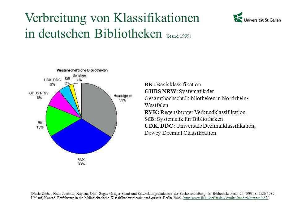 Verbreitung von Klassifikationen in deutschen Bibliotheken (Stand 1999) BK: Basisklassifikation GHBS NRW: Systematik der Gesamthochschulbibliotheken i