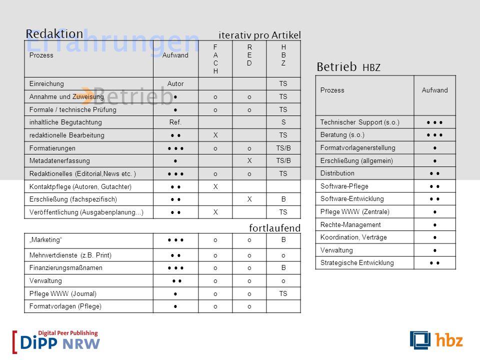 Betrieb Erfahrungen ProzessAufwand FACHFACH REDRED HBZHBZ EinreichungAutorTS Annahme und Zuweisung ooTS Formale / technische Prüfung ooTS inhaltliche