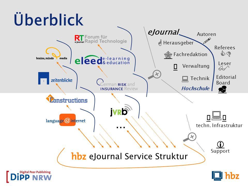 Überblick eJournal Service Struktur Autoren Referees Editorial Board Leser Herausgeber Fachredaktion Verwaltung eJournal Hochschule … Technik techn. I