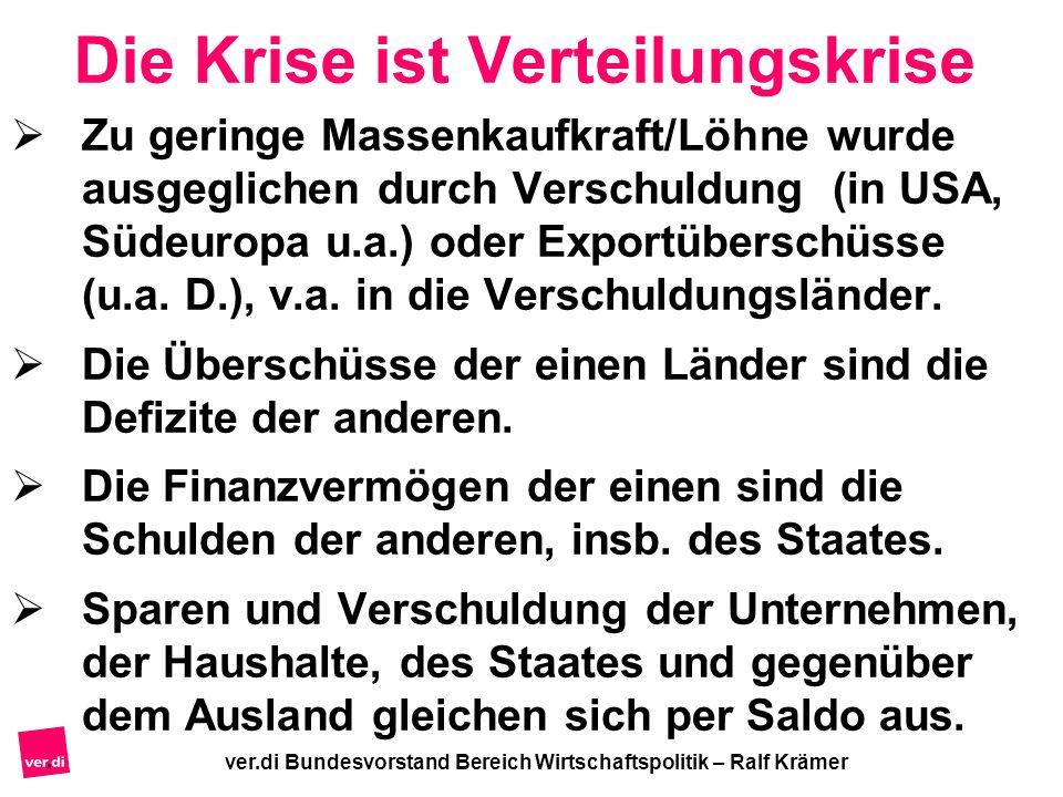 ver.di Bundesvorstand Bereich Wirtschaftspolitik – Ralf Krämer Die Krise ist Verteilungskrise Zu geringe Massenkaufkraft/Löhne wurde ausgeglichen durc