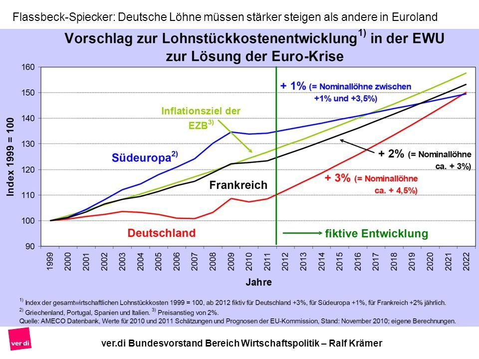 ver.di Bundesvorstand Bereich Wirtschaftspolitik – Ralf Krämer Flassbeck-Spiecker: Deutsche Löhne müssen stärker steigen als andere in Euroland