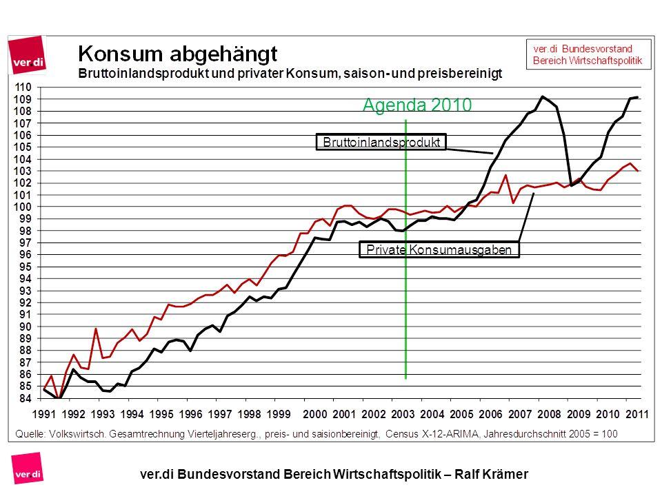 ver.di Bundesvorstand Bereich Wirtschaftspolitik – Ralf Krämer Agenda 2010
