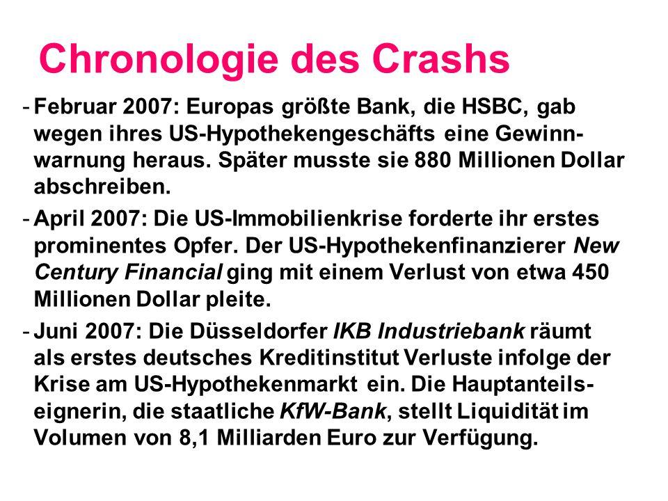 Chronologie des Crashs -Februar 2007: Europas größte Bank, die HSBC, gab wegen ihres US-Hypothekengeschäfts eine Gewinn- warnung heraus.