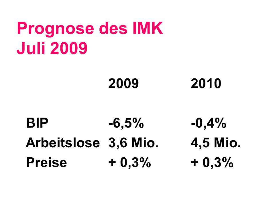 Prognose des IMK Juli 2009 20092010 BIP-6,5%-0,4% Arbeitslose 3,6 Mio.4,5 Mio. Preise+ 0,3%+ 0,3%