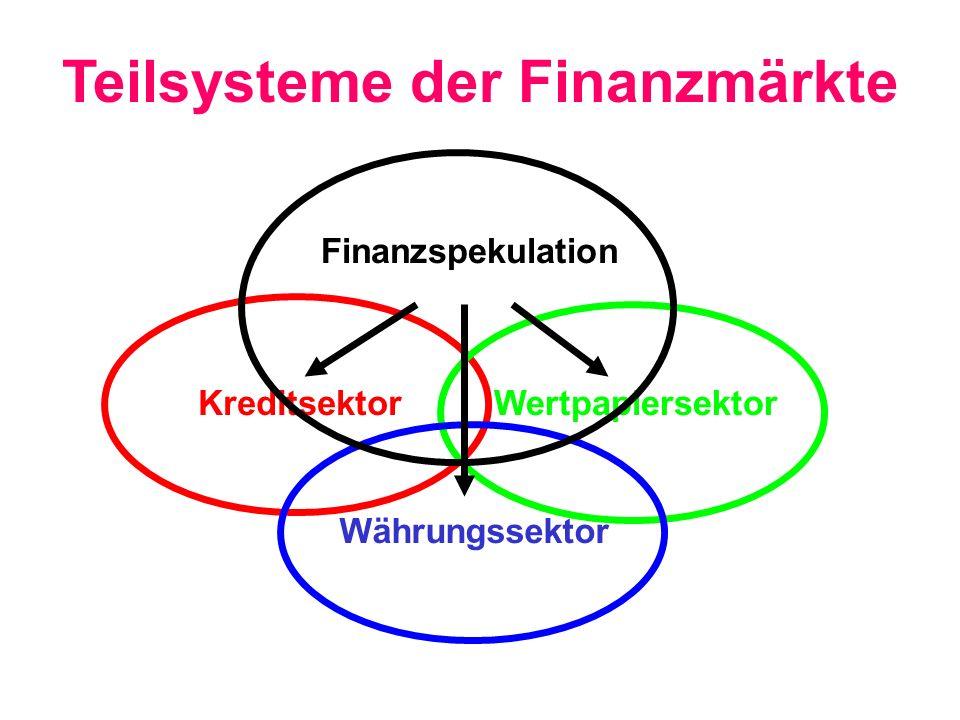 KreditsektorWertpapiersektor Währungssektor Finanzspekulation Teilsysteme der Finanzmärkte