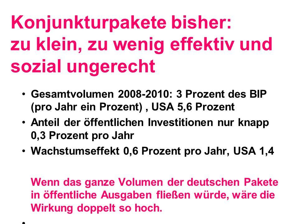 Konjunkturpakete bisher: zu klein, zu wenig effektiv und sozial ungerecht Gesamtvolumen 2008-2010: 3 Prozent des BIP (pro Jahr ein Prozent), USA 5,6 Prozent Anteil der öffentlichen Investitionen nur knapp 0,3 Prozent pro Jahr Wachstumseffekt 0,6 Prozent pro Jahr, USA 1,4 Wenn das ganze Volumen der deutschen Pakete in öffentliche Ausgaben fließen würde, wäre die Wirkung doppelt so hoch.