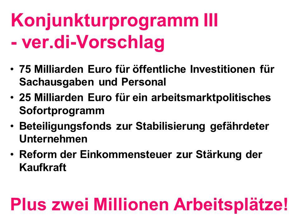 Konjunkturprogramm III - ver.di-Vorschlag 75 Milliarden Euro für öffentliche Investitionen für Sachausgaben und Personal 25 Milliarden Euro für ein arbeitsmarktpolitisches Sofortprogramm Beteiligungsfonds zur Stabilisierung gefährdeter Unternehmen Reform der Einkommensteuer zur Stärkung der Kaufkraft Plus zwei Millionen Arbeitsplätze!