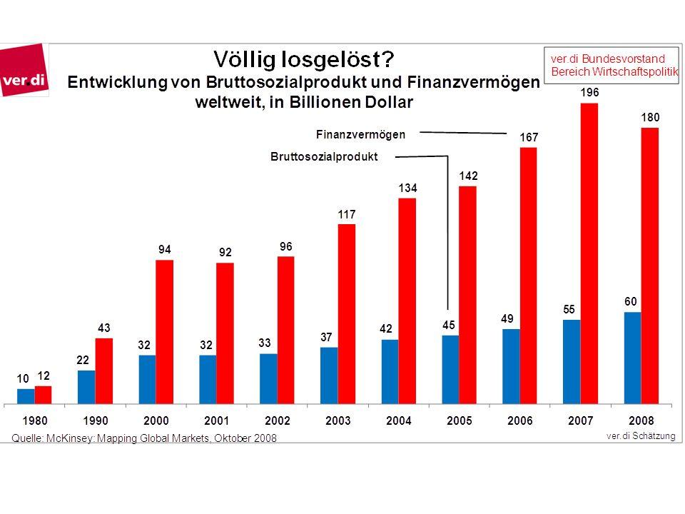 -August 2007: Während die IKB von der Staatsbank KfW und der gesamten Bankenbranche vor der Insolvenz gerettet wird, wird die ebenfalls in Schieflage geratene SachsenLB an die Landesbank Baden-Württemberg (LBBW) verkauft.