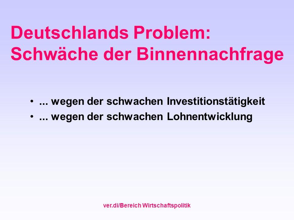 Deutschlands Problem: Schwäche der Binnennachfrage... wegen der schwachen Investitionstätigkeit... wegen der schwachen Lohnentwicklung