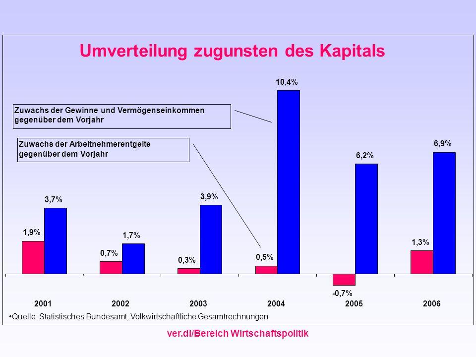 Umverteilung zugunsten des Kapitals 1,9% 0,7% 0,3% 0,5% -0,7% 1,3% 3,7% 1,7% 3,9% 10,4% 6,2% 6,9% 200120022003200420052006 Quelle: Statistisches Bunde