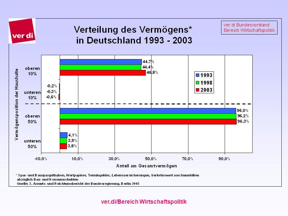 ver.di/Bereich Wirtschaftspolitik