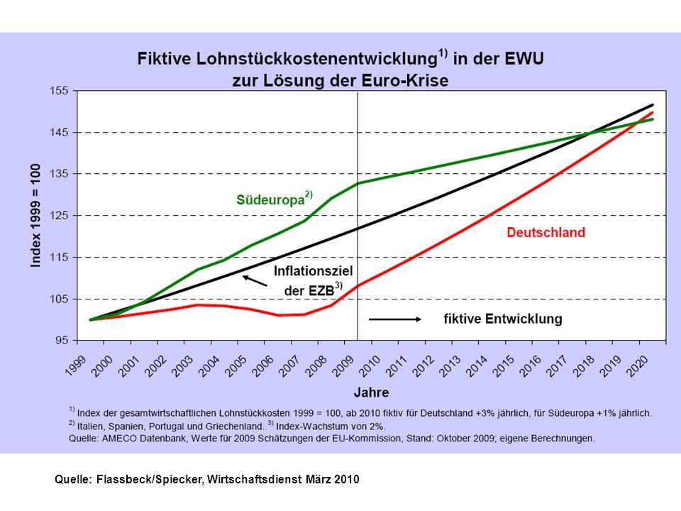 Quelle: Flassbeck/Spiecker, Wirtschaftsdienst März 2010