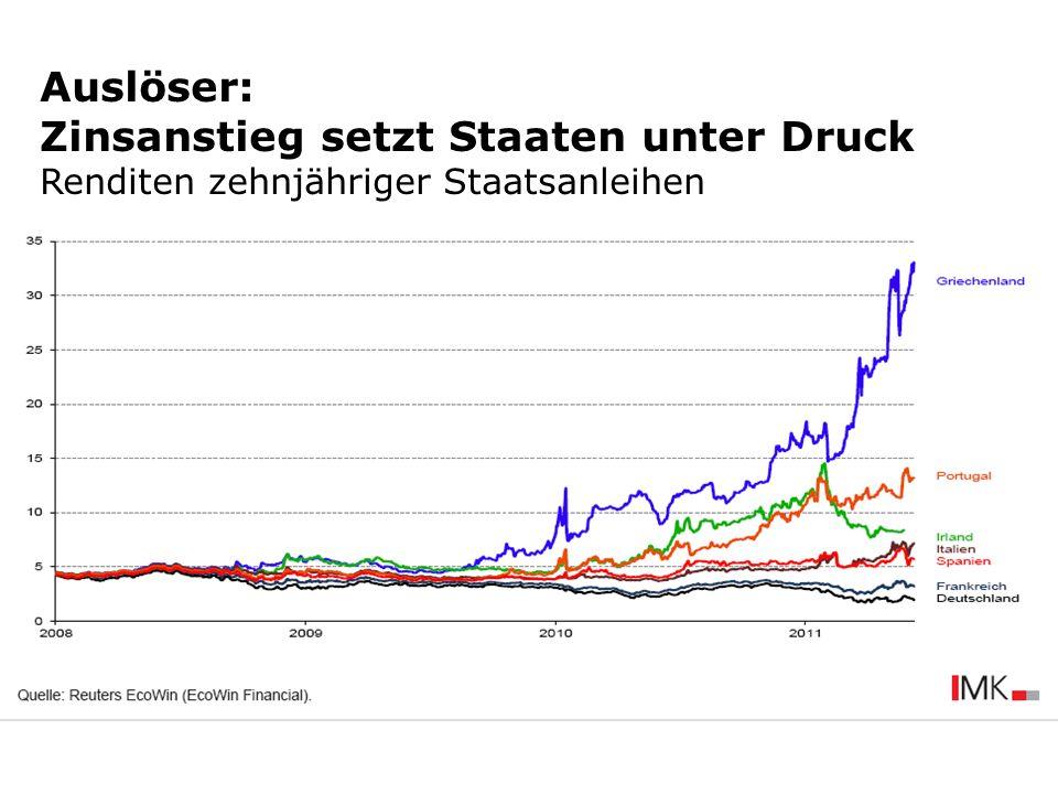 Auslöser: Zinsanstieg setzt Staaten unter Druck Renditen zehnjähriger Staatsanleihen