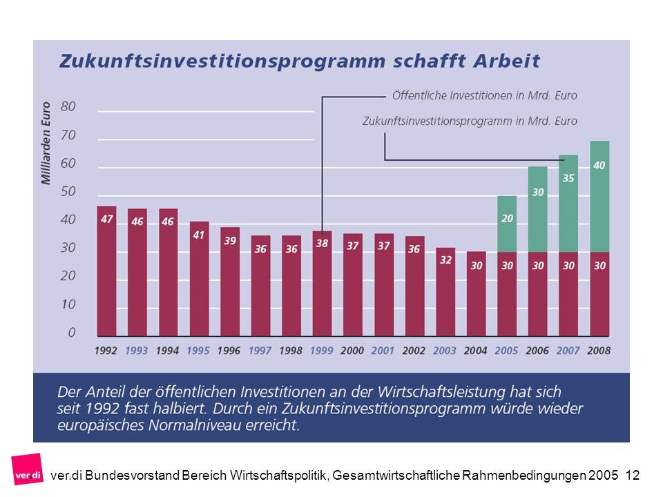 ver.di Bundesvorstand Bereich Wirtschaftspolitik, Gesamtwirtschaftliche Rahmenbedingungen 200512