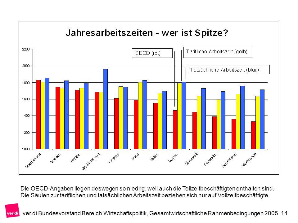 ver.di Bundesvorstand Bereich Wirtschaftspolitik, Gesamtwirtschaftliche Rahmenbedingungen 200514 Die OECD-Angaben liegen deswegen so niedrig, weil auch die Teilzeitbeschäftigten enthalten sind.