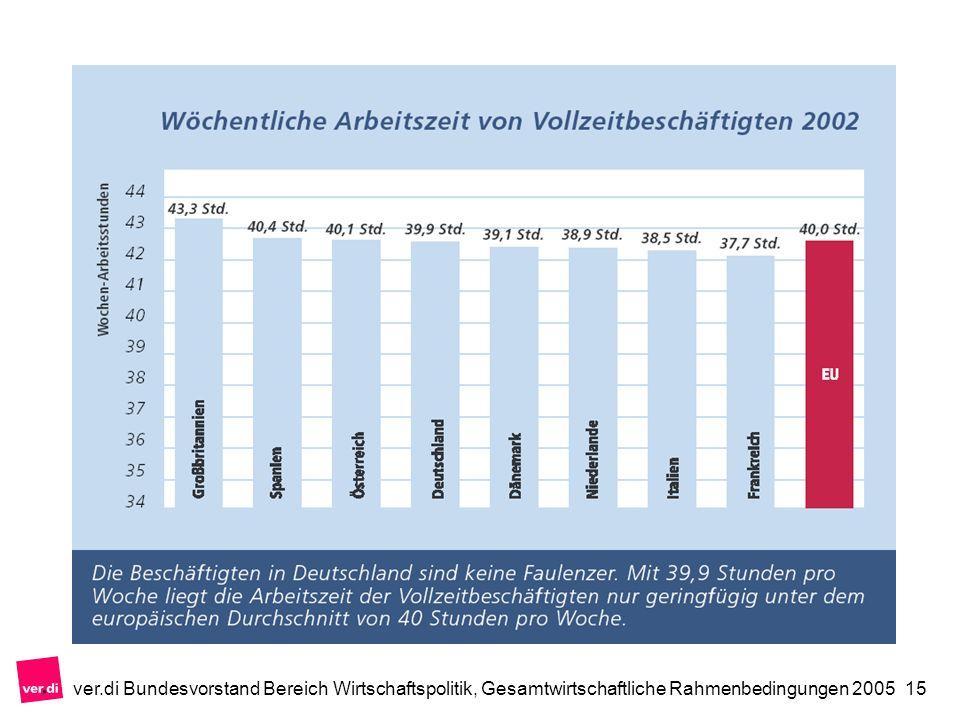 ver.di Bundesvorstand Bereich Wirtschaftspolitik, Gesamtwirtschaftliche Rahmenbedingungen 200515