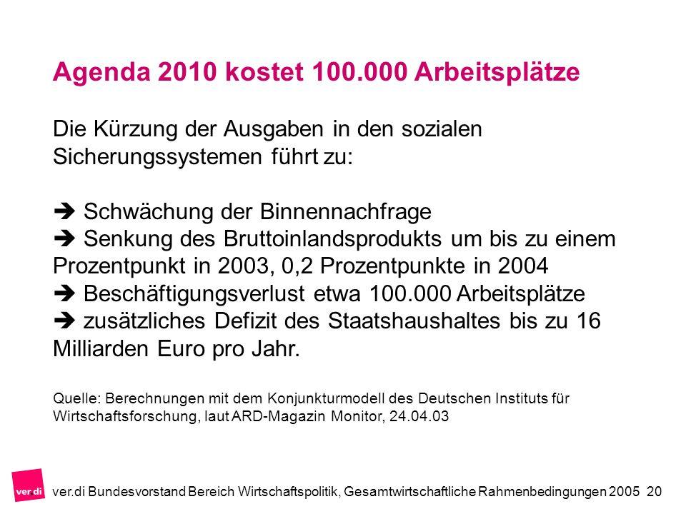 ver.di Bundesvorstand Bereich Wirtschaftspolitik, Gesamtwirtschaftliche Rahmenbedingungen 200520 Agenda 2010 kostet 100.000 Arbeitsplätze Die Kürzung der Ausgaben in den sozialen Sicherungssystemen führt zu: Schwächung der Binnennachfrage Senkung des Bruttoinlandsprodukts um bis zu einem Prozentpunkt in 2003, 0,2 Prozentpunkte in 2004 Beschäftigungsverlust etwa 100.000 Arbeitsplätze zusätzliches Defizit des Staatshaushaltes bis zu 16 Milliarden Euro pro Jahr.