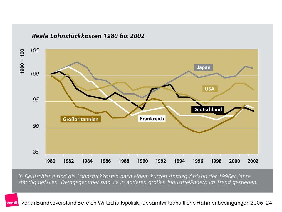 ver.di Bundesvorstand Bereich Wirtschaftspolitik, Gesamtwirtschaftliche Rahmenbedingungen 200524