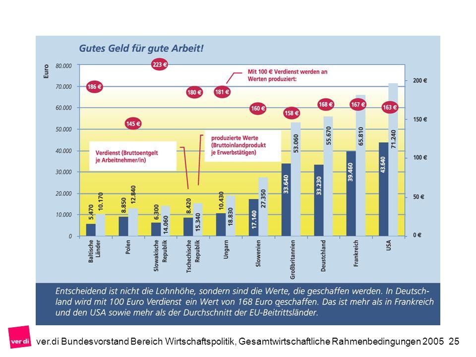 ver.di Bundesvorstand Bereich Wirtschaftspolitik, Gesamtwirtschaftliche Rahmenbedingungen 200525