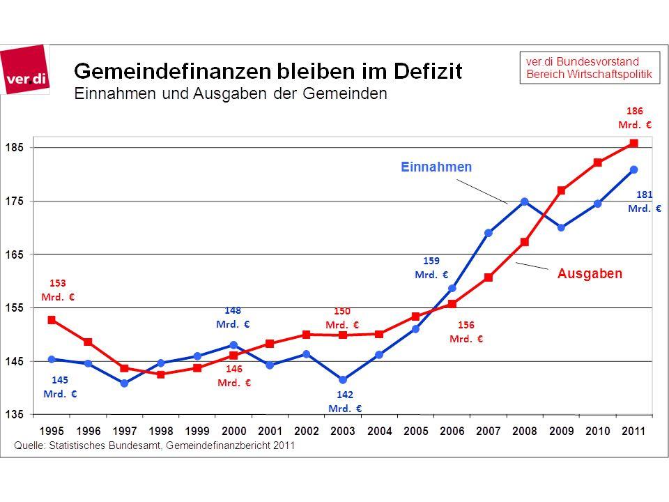 Von plus 7,7 auf minus 7,2 Milliarden Euro – im Krisenjahr 2009 mussten Städte und Gemeinden einen Absturz bei den Einnahmen um fast 15 Milliarden Euro hinnehmen.