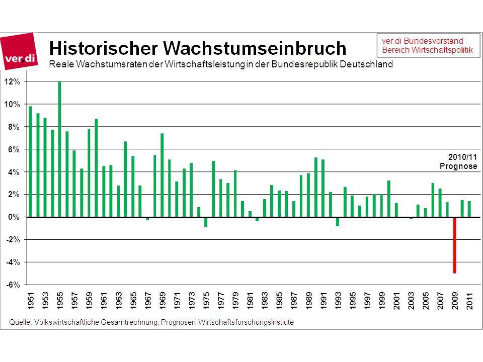 Die Konjunkturpakete in Deutschland sind hinsichtlich der Konjunkturstabilisierung nur mäßig effektiv.