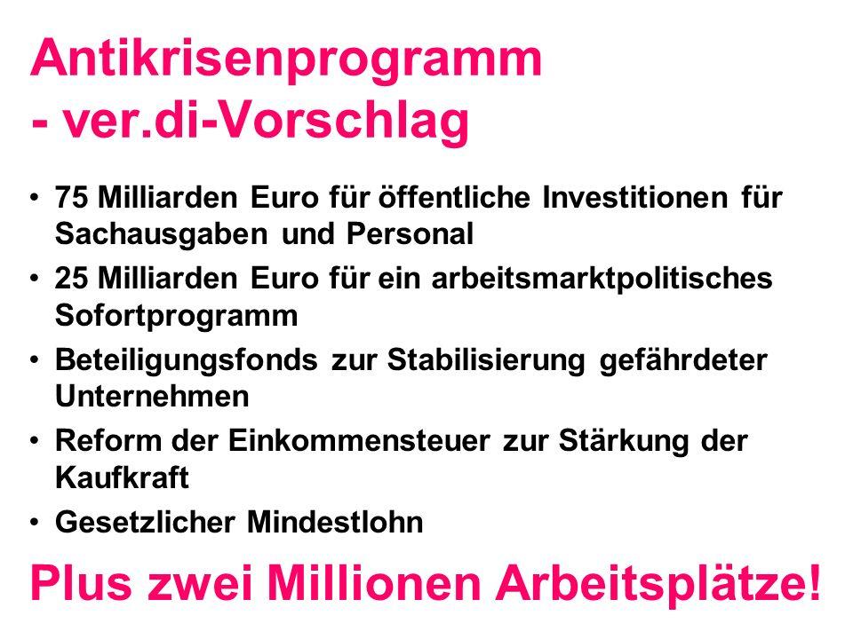 Antikrisenprogramm - ver.di-Vorschlag 75 Milliarden Euro für öffentliche Investitionen für Sachausgaben und Personal 25 Milliarden Euro für ein arbeitsmarktpolitisches Sofortprogramm Beteiligungsfonds zur Stabilisierung gefährdeter Unternehmen Reform der Einkommensteuer zur Stärkung der Kaufkraft Gesetzlicher Mindestlohn Plus zwei Millionen Arbeitsplätze!