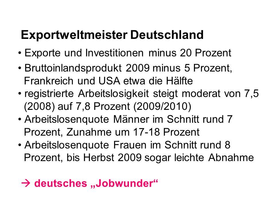 Exportweltmeister Deutschland Exporte und Investitionen minus 20 Prozent Bruttoinlandsprodukt 2009 minus 5 Prozent, Frankreich und USA etwa die Hälfte registrierte Arbeitslosigkeit steigt moderat von 7,5 (2008) auf 7,8 Prozent (2009/2010) Arbeitslosenquote Männer im Schnitt rund 7 Prozent, Zunahme um 17-18 Prozent Arbeitslosenquote Frauen im Schnitt rund 8 Prozent, bis Herbst 2009 sogar leichte Abnahme deutsches Jobwunder